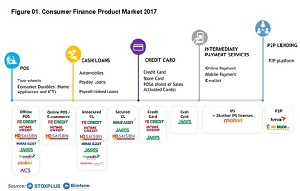 Credit cards new trend in consumer finance market
