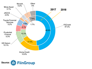 Vietnam Consumer Finance Market - Results from two growth strategies
