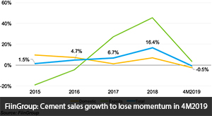 FiinGroup: Cement sales growth to lose momentum in 4M2019