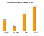 What were the best investment channels in 2016?