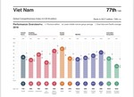 Viet Nam down three places in Global Competitiveness Index