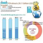 Viet Nam's FDI inflow up in 10 months