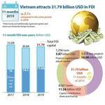 FDI inflows into Viet Nam surge in 11 months