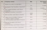 HOSE lists 10 largest securities companies