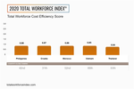 Viet Nam in top five markets globally for cost efficiency