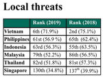 Cybersecurity in Viet Nam saw positive changes in 2019