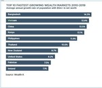 Viet Nam ranks 2nd in top 10 fastest growing wealth markets from 2010 to 2019
