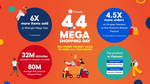 Shopee makes 4.4 sales debut with record revenues
