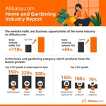Vietnamese SMEs leveraging the trends in Home & Gardening on Alibaba.com