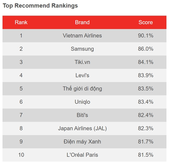 Tiki among top brands in all categories in YouGov BrandIndex