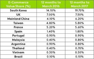 Viet Nam e-commerce growing rapidly