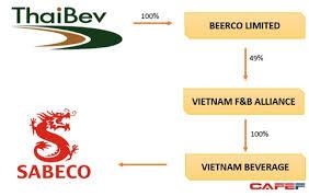 Vietnam Beverage eyes 25% Sabeco stake