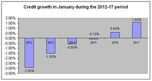 Credit grows 1% in January: NFSC