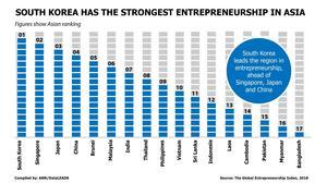 South Korea has the strongest entrepreneurship in Asia
