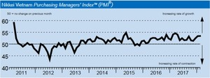 February's Viet Nam PMI hits 10-month high on improved demand