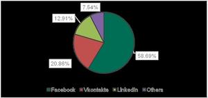 Fake Facebook sites dominate phishing attempts