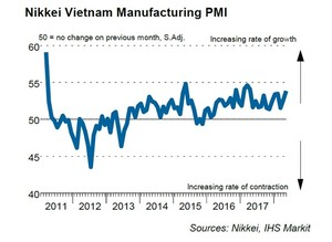 Manufacturing Purchasing Managers' Index sees sharp rise