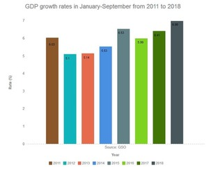 National economic growth in 2018 hits 8-year high