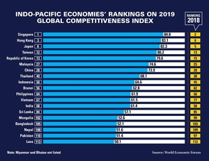 WEF: East Asia, Pacific the world's most competitive regional economy