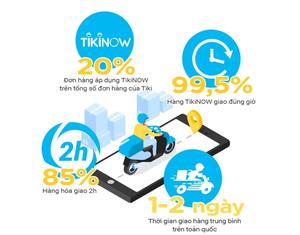 Google tracker reports higher Tiki traffic than iPrice