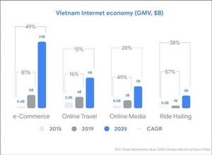 Viet Nam, Indonesia lead ASEAN in internet economy growth