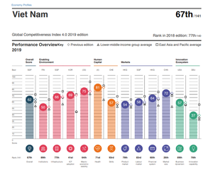 Viet Nam up 10 steps to 67th in the global competitiveness report