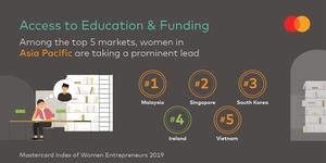Viet Nam among top 20 markets for women entrepreneurs: Mastercard study