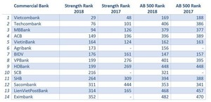 14 Vietnamese banks listed among Asia Pacific's strongest