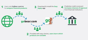 GoBear launches app to help unbanked users access financial products