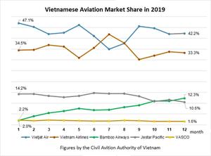 New players reshape Vietnamese aviation market