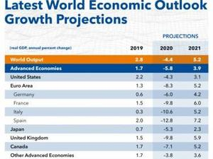 Viet Nam to become the 4th largest economy in Southeast Asia: IMF