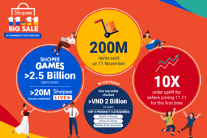Shopee accelerates region's digital economy with 200 million items sold on 11.11 Big Sale