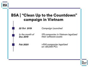 Hundreds of corporations in Viet Nam transition to legal software, but warns of ongoing risks: BSA