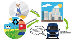 Ford's Transit vans run on green fuel made from cooking oil