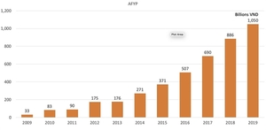 Hanwha Life new premium income tops trillion dong
