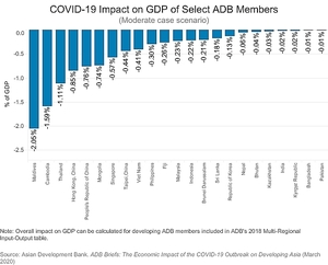 COVID-19 outbreak to cost Viet Nam 0.41% of GDP: ADB