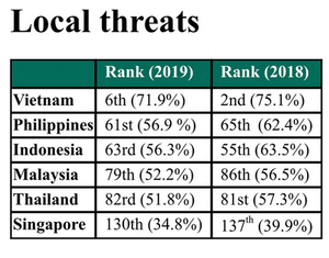 Cybersecurity in Viet Nam sawpositive changes in 2019