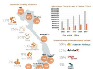Digitally-driven travellers lead Viet Nam's travel re-opening