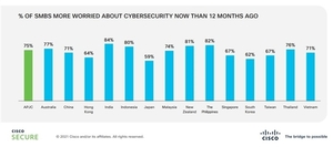 Over half of small and medium Vietnamese businesses suffered a cyber attack in the past year