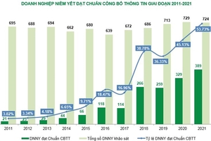 More than half of listed companies comply with information disclosure norms