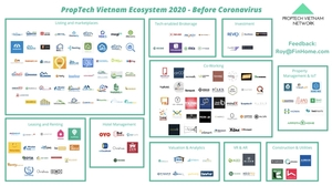 Proptech set for strong growth in Viet Nam