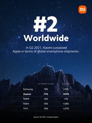 Xiaomi rises to No 2 in global smartphone market