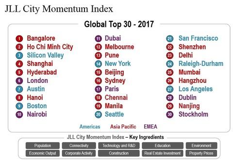 Ha Noi, HCM City world's most dynamic cities